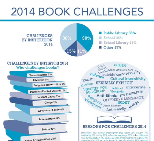 2014 Book Challenges reported to ALA/OIF