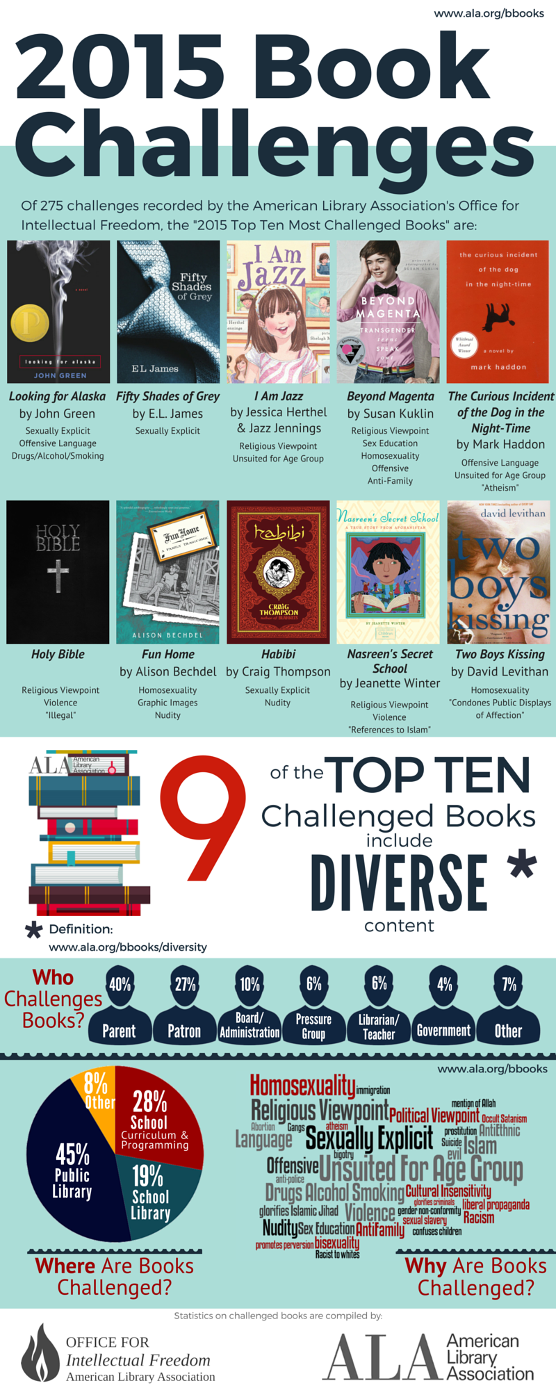 Infographic: 2015 Top Ten Most Challenged Books