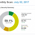 SSL Security Summary
