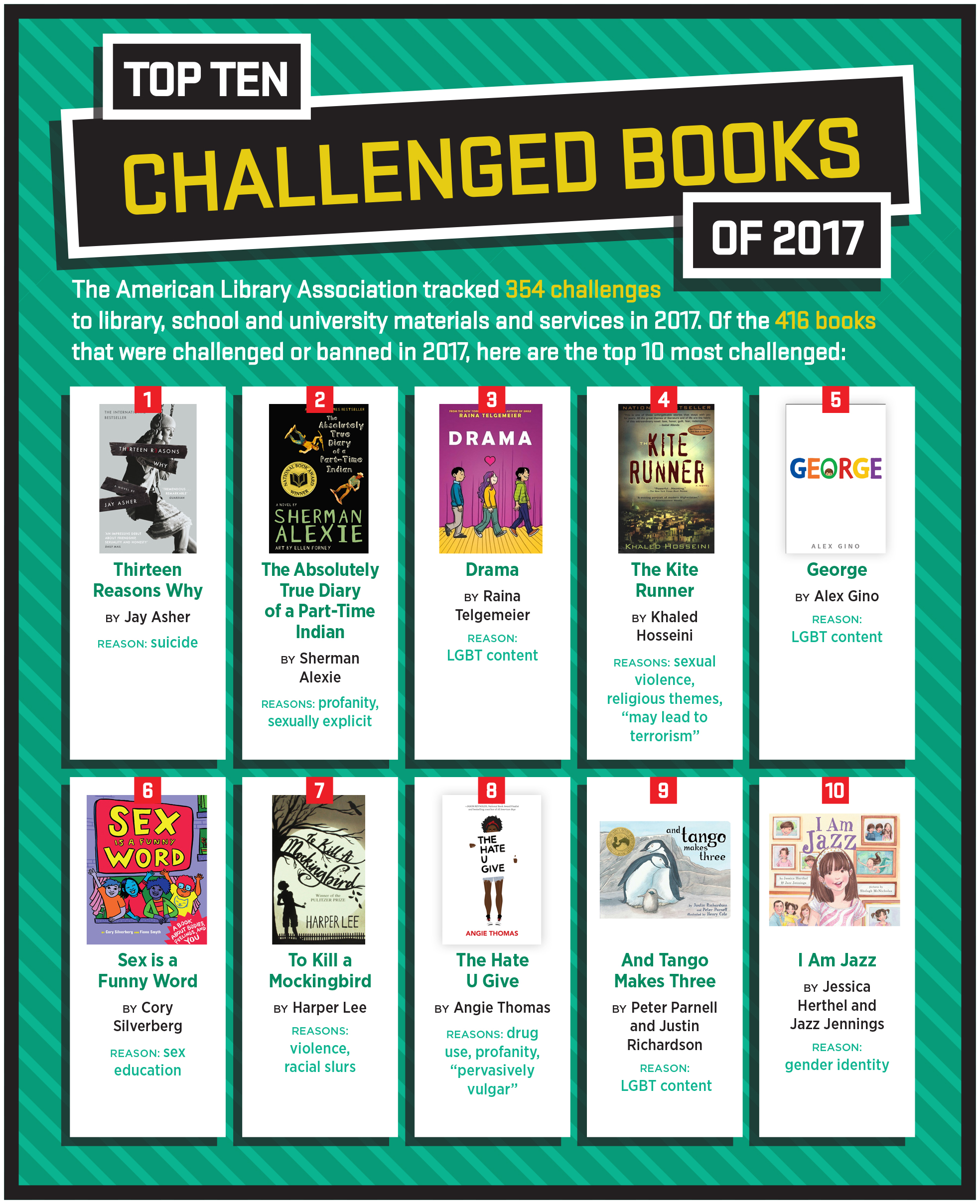 Top 10 Challenged Books of 2017: 1. Thirteen Reasons Why written by Jay Asher, 2. The Absolutely True Diary of a Part-Time Indian written by Sherman Alexie, 3. Drama written and illustrated by Raina Telgemeier, 4. The Kite Runner written by Khaled Hosseini, 5. George written by Alex Gino, 6. Sex is a Funny Word written by Cory Silverberg and illustrated by Fiona Smyth, 7. To Kill a Mockingbird written by Harper Lee, 8. The Hate U Give written by Angie Thomas, 9. And Tango Makes Three written by Peter Parnell and Justin Richardson and illustrated by Henry Cole, 10. I Am Jazz written by Jessica Herthel and Jazz Jennings and illustrated by Shelagh McNicholas