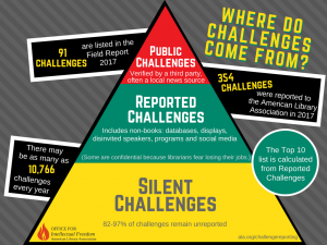 ALA Reported Challenges